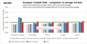 Bet 365 European football odds compared to average