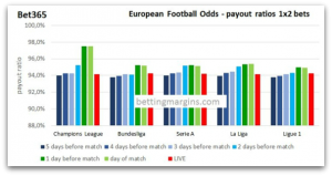 Bet 365 European football odds