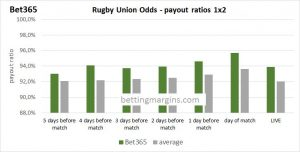 Bet 365 Rugby Union odds