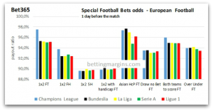 Bet 365 Special Football Bets odds european sh