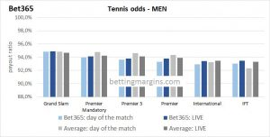 bet 365 tennis odds men