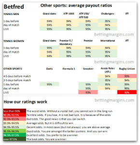 Betfred other sports payout ratios