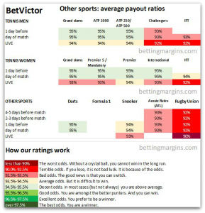 BetVictor Tennis, Snooker, Darts, Aussie rules Odds