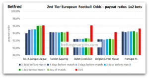 Betfred Second Tier European Football Odds