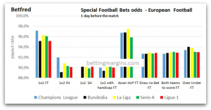 Betfred special bets European Football Odds